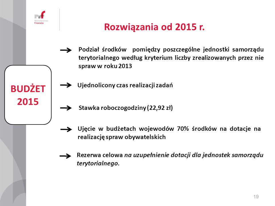 BUDŻET 2015 Podział środków pomiędzy poszczególne jednostki samorządu terytorialnego według kryterium liczby zrealizowanych przez nie spraw w roku 201