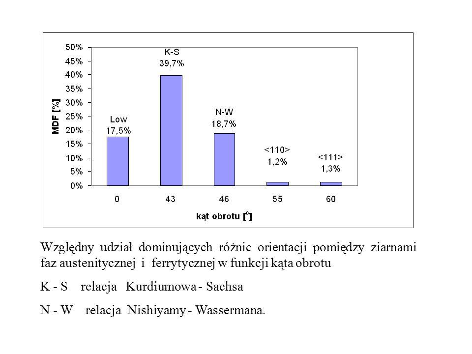 Względny udział dominujących różnic orientacji pomiędzy ziarnami faz austenitycznej i ferrytycznej w funkcji kąta obrotu K - S relacja Kurdiumowa - Sachsa N - W relacja Nishiyamy - Wassermana.