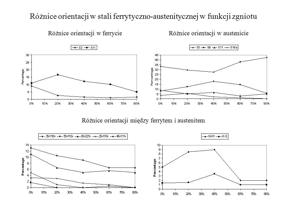 Różnice orientacji między ferrytem i austenitem Różnice orientacji w stali ferrytyczno-austenitycznej w funkcji zgniotu Różnice orientacji w ferrycie Różnice orientacji w austenicie
