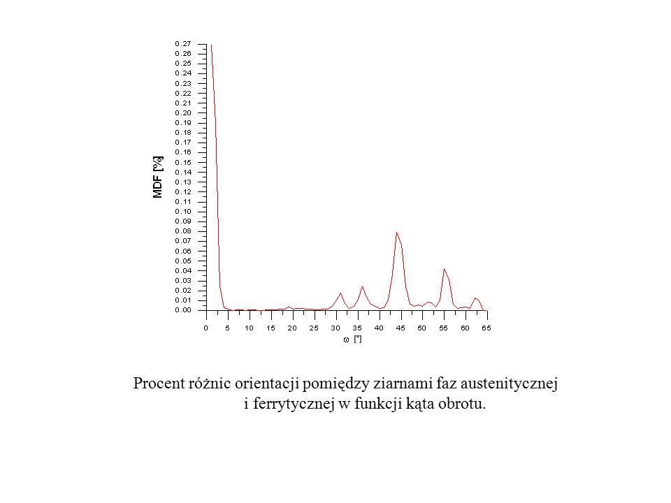 [º] Procent różnic orientacji pomiędzy ziarnami faz austenitycznej i ferrytycznej w funkcji kąta obrotu.