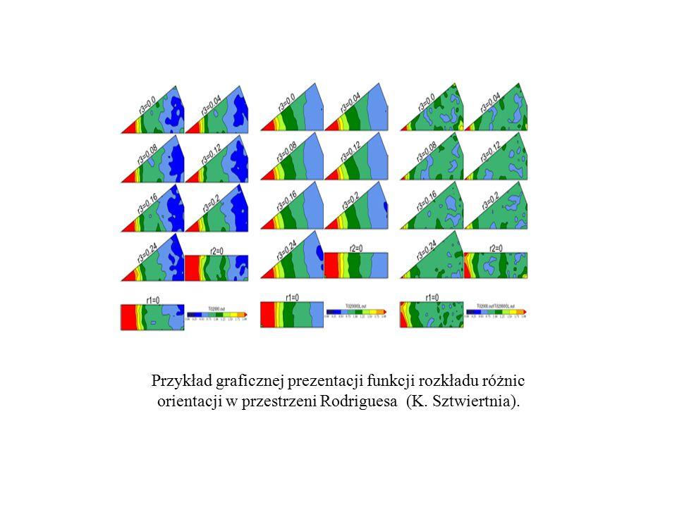 Przykład graficznej prezentacji funkcji rozkładu różnic orientacji w przestrzeni Rodriguesa (K.