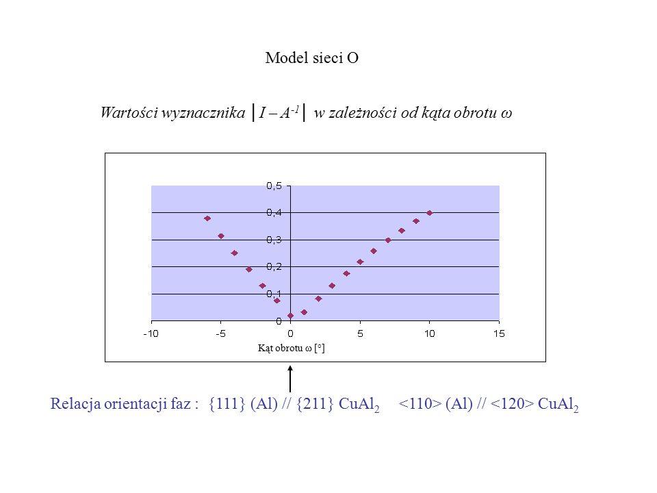 Model sieci O Kąt obrotu ω [°] Relacja orientacji faz : {111} (Al) // {211} CuAl 2 (Al) // CuAl 2 Wartości wyznacznika │I – A -1 │ w zależności od kąta obrotu ω
