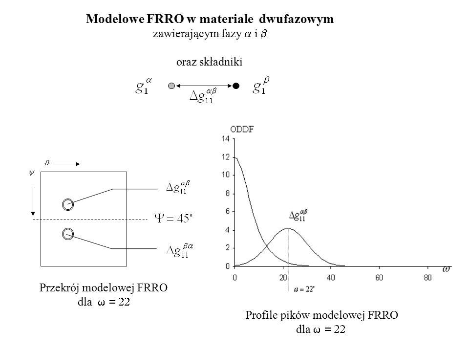  Przekrój modelowej FRRO dla  Profile pików modelowej FRRO dla  Modelowe FRRO w materiale dwufazowym zawierającym fazy  i  oraz składniki