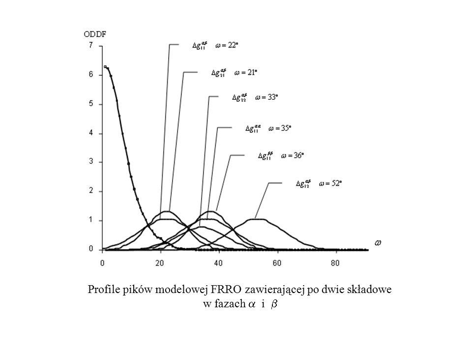 Profile pików modelowej FRRO zawierającej po dwie składowe w fazach  i 