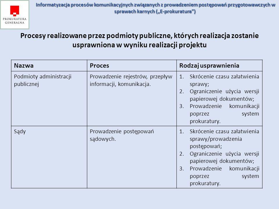 Procesy realizowane przez podmioty publiczne, których realizacja zostanie usprawniona w wyniku realizacji projektu NazwaProcesRodzaj usprawnienia Podm