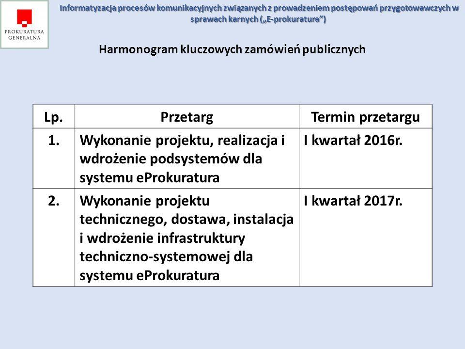 Harmonogram kluczowych zamówień publicznych Lp.PrzetargTermin przetargu 1.Wykonanie projektu, realizacja i wdrożenie podsystemów dla systemu eProkurat