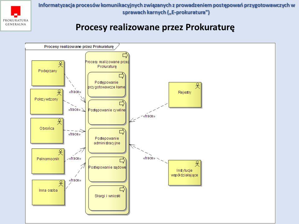 Procesy realizowane przez Prokuraturę Informatyzacja procesów komunikacyjnych związanych z prowadzeniem postępowań przygotowawczych w sprawach karnych