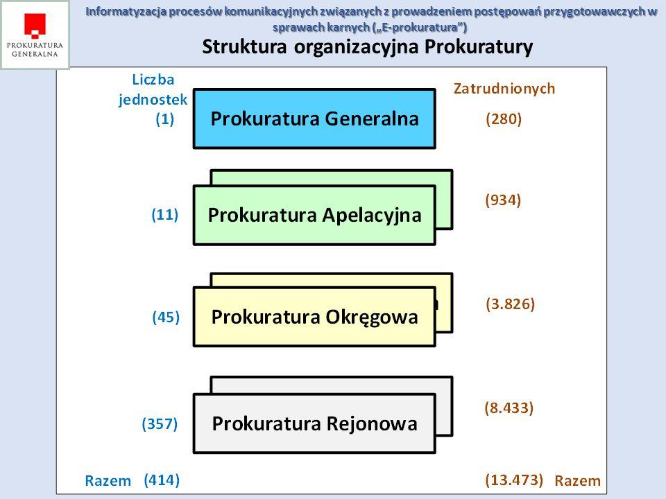 Struktura organizacyjna Prokuratury Informatyzacja procesów komunikacyjnych związanych z prowadzeniem postępowań przygotowawczych w sprawach karnych (