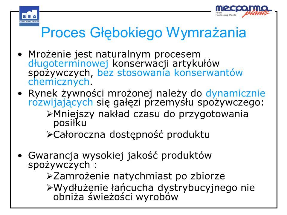 Proces Głębokiego Wymrażania Mrożenie jest naturalnym procesem długoterminowej konserwacji artykułów spożywczych, bez stosowania konserwantów chemiczn