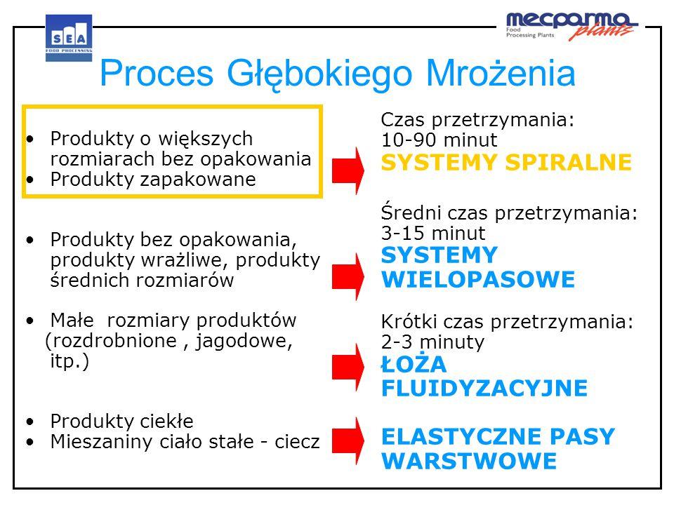 SPIRAfreeze System Transportu