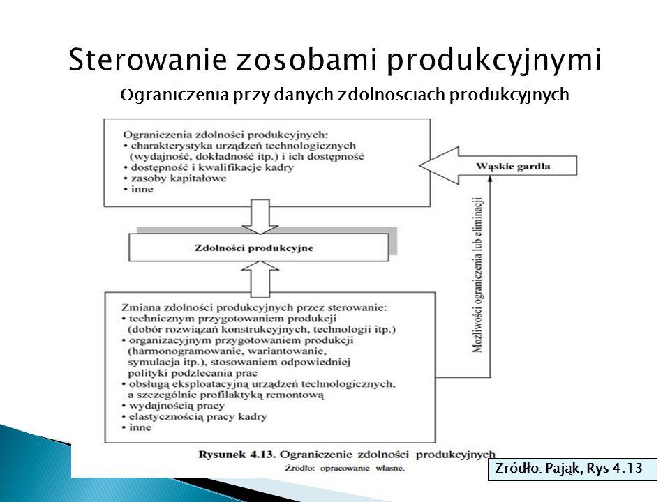 Ograniczenia przy danych zdolnosciach produkcyjnych Żródło: Pająk, Rys 4.13