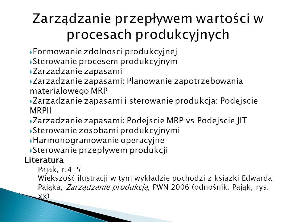  Formowanie zdolnosci produkcyjnej  Sterowanie procesem produkcyjnym  Zarzadzanie zapasami  Zarzadzanie zapasami: Planowanie zapotrzebowania materialowego MRP  Zarzadzanie zapasami i sterowanie produkcja: Podejscie MRPII  Zarzadzanie zapasami: Podejscie MRP vs Podejscie JIT  Sterowanie zosobami produkcyjnymi  Harmonogramowanie operacyjne  Sterowanie przeplywem produkcji Literatura Pajak, r.4-5 Wiekszość ilustracji w tym wykładzie pochodzi z książki Edwarda Pająka, Zarządzanie produkcją, PWN 2006 (odnośnik: Pająk, rys.