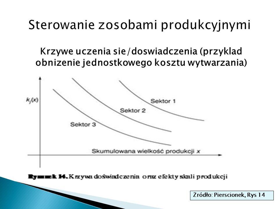 Krzywe uczenia sie/doswiadczenia (przyklad obnizenie jednostkowego kosztu wytwarzania) Żródło: Pierscionek, Rys 14