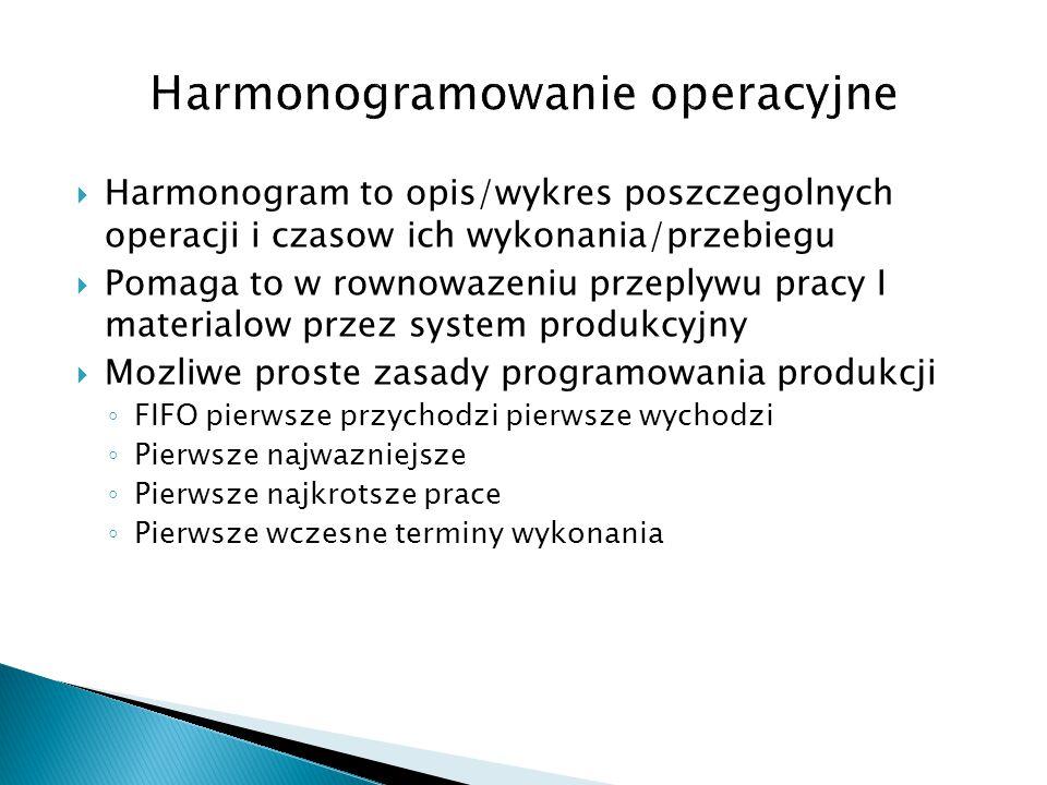  Harmonogram to opis/wykres poszczegolnych operacji i czasow ich wykonania/przebiegu  Pomaga to w rownowazeniu przeplywu pracy I materialow przez system produkcyjny  Mozliwe proste zasady programowania produkcji ◦ FIFO pierwsze przychodzi pierwsze wychodzi ◦ Pierwsze najwazniejsze ◦ Pierwsze najkrotsze prace ◦ Pierwsze wczesne terminy wykonania