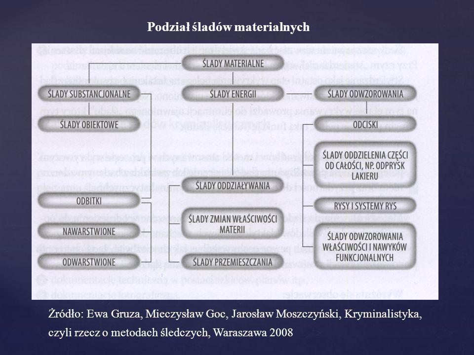 Podział śladów materialnych Żródło: Ewa Gruza, Mieczysław Goc, Jarosław Moszczyński, Kryminalistyka, czyli rzecz o metodach śledczych, Waraszawa 2008