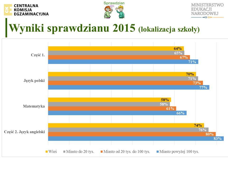 Wyniki sprawdzianu 2015 (lokalizacja szkoły)