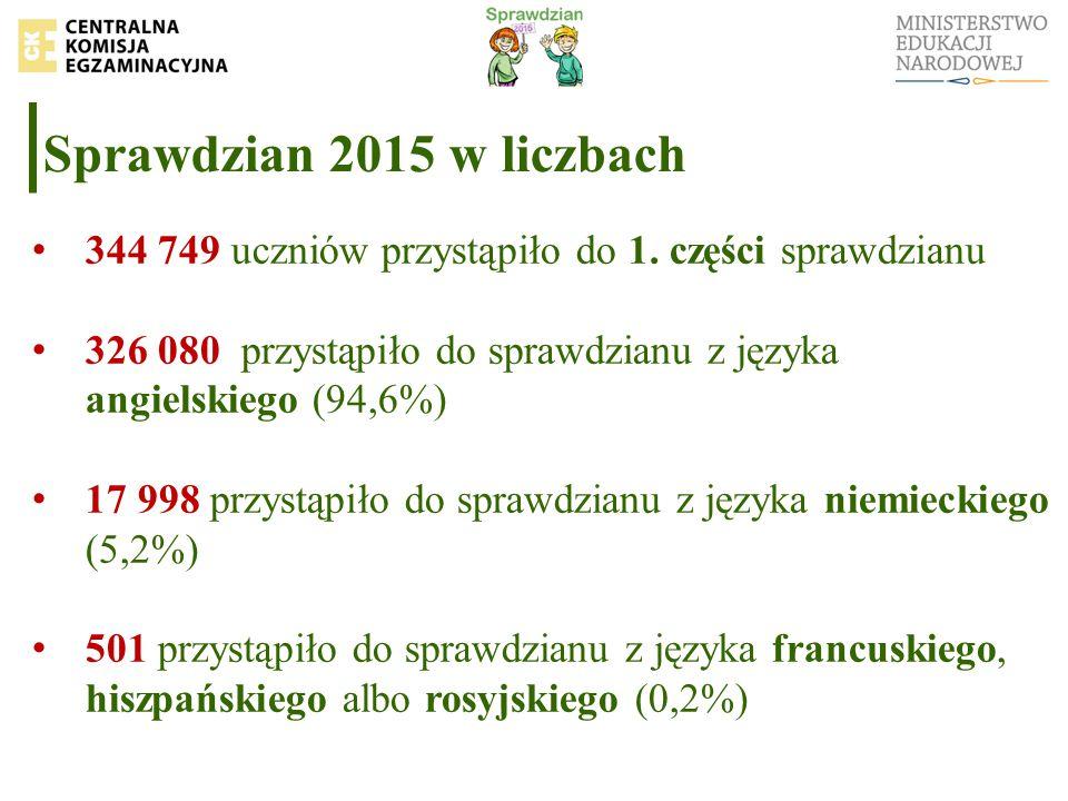 Sprawdzian 2015 w liczbach 344 749 uczniów przystąpiło do 1. części sprawdzianu 326 080 przystąpiło do sprawdzianu z języka angielskiego (94,6%) 17 99