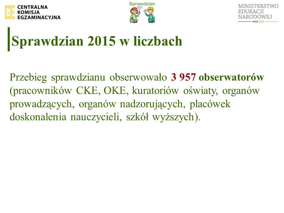 Sprawdzian 2015 w liczbach Przebieg sprawdzianu obserwowało 3 957 obserwatorów (pracowników CKE, OKE, kuratoriów oświaty, organów prowadzących, organó