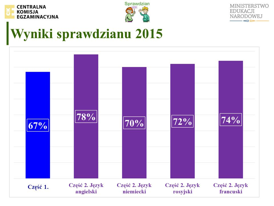 Wyniki sprawdzianu 2015 Część 1.