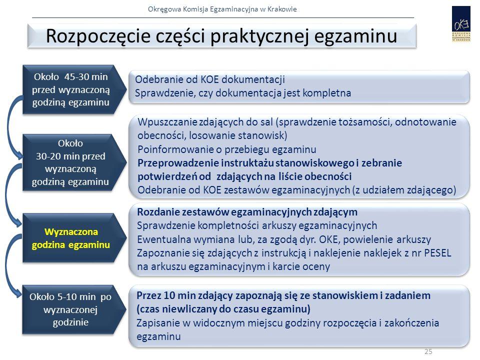 Okręgowa Komisja Egzaminacyjna w Krakowie Około 45-30 min przed wyznaczoną godziną egzaminu Odebranie od KOE dokumentacji Sprawdzenie, czy dokumentacj