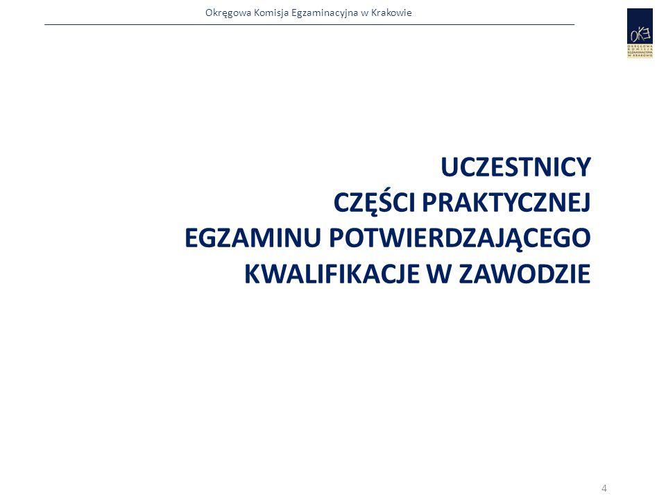 Okręgowa Komisja Egzaminacyjna w Krakowie UCZESTNICY CZĘŚCI PRAKTYCZNEJ EGZAMINU POTWIERDZAJĄCEGO KWALIFIKACJE W ZAWODZIE 4