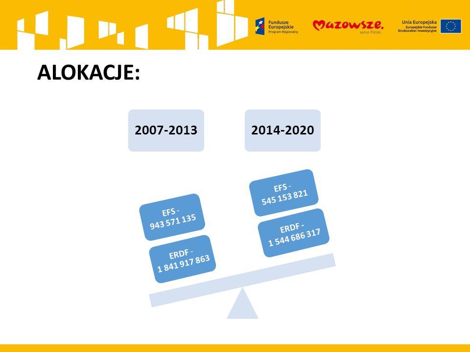 ALOKACJE: 2007-20132014-2020 ERDF - 1 544 686 317 EFS - 545 153 821 ERDF - 1 841 917 863 EFS - 943 571 135