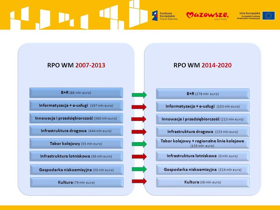 RPO WM 2007-2013 B+R (88 mln euro) Informatyzacja + e-usługi (197 mln euro) Innowacje i przedsiębiorczość (360 mln euro) Infrastruktura drogowa (444 m