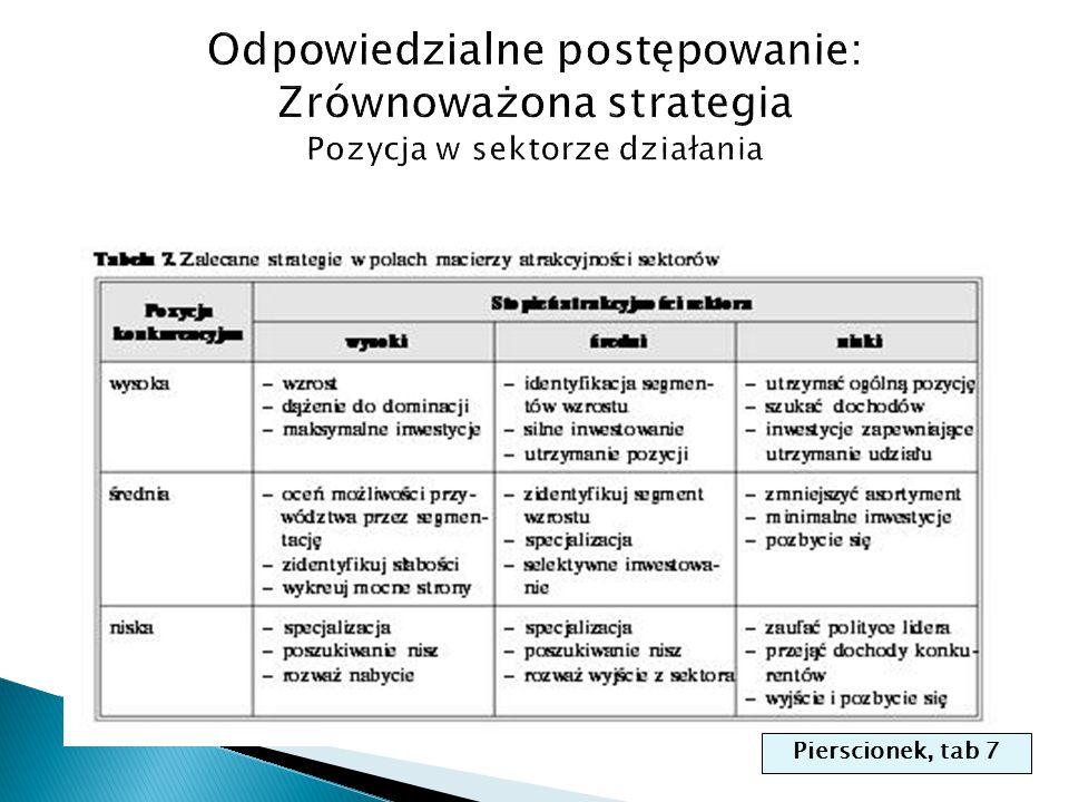 Pierscionek, tab 7