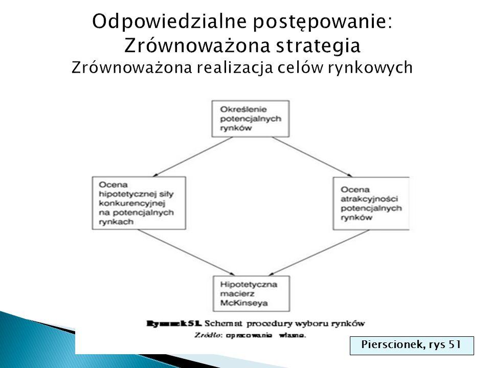 Pierscionek, rys 51
