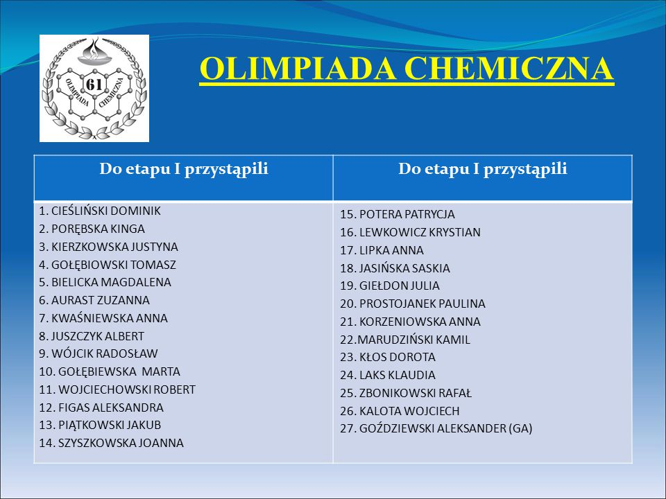 OLIMPIADA CHEMICZNA Do etapu I przystąpili 1. CIEŚLIŃSKI DOMINIK 2. PORĘBSKA KINGA 3. KIERZKOWSKA JUSTYNA 4. GOŁĘBIOWSKI TOMASZ 5. BIELICKA MAGDALENA