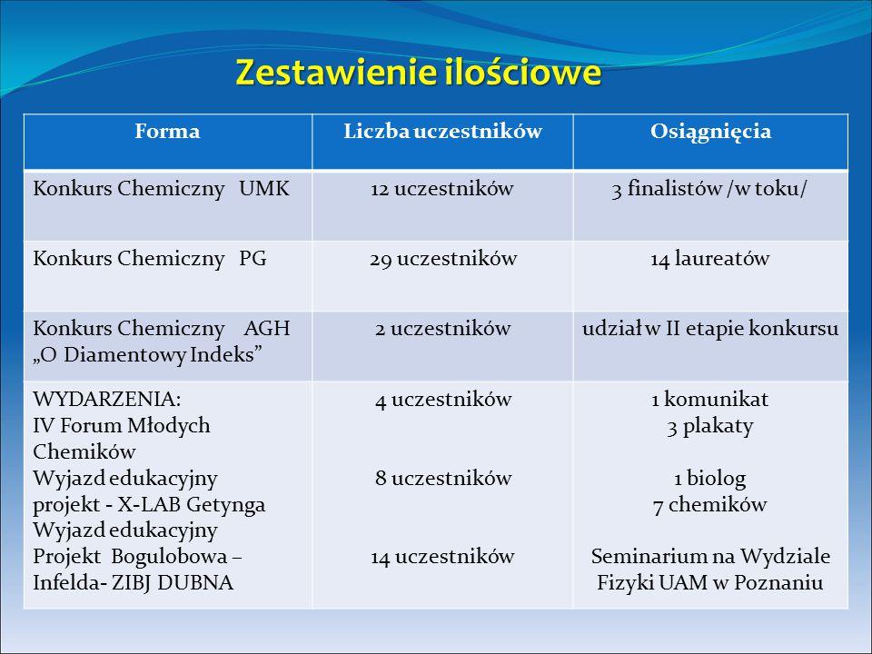 Zestawienie ilościowe FormaLiczba uczestnikówOsiągnięcia Konkurs Chemiczny UMK12 uczestników3 finalistów /w toku/ Konkurs Chemiczny PG29 uczestników14