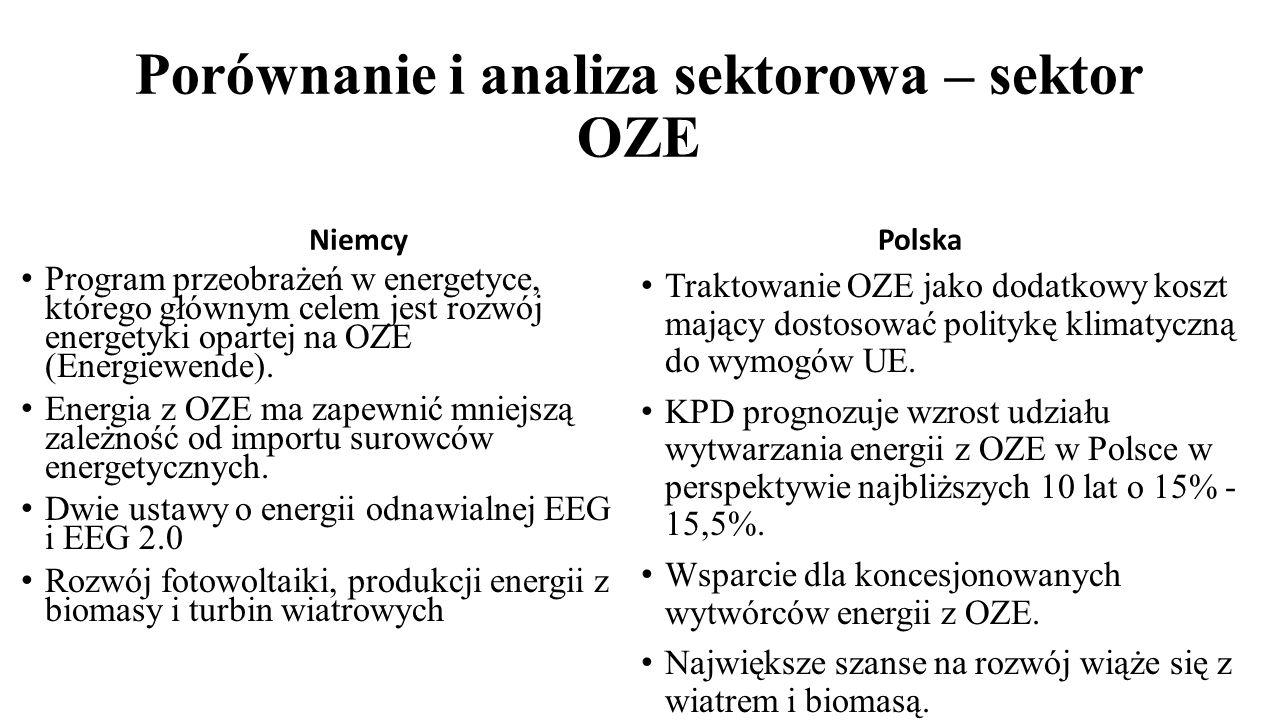 Porównanie i analiza sektorowa – sektor OZE Niemcy Program przeobrażeń w energetyce, którego głównym celem jest rozwój energetyki opartej na OZE (Ener