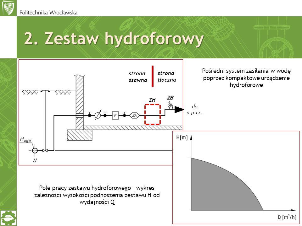 ZH do n.p.cz. Pośredni system zasilania w wodę poprzez kompaktowe urządzenie hydroforowe Pole pracy zestawu hydroforowego – wykres zależności wysokośc