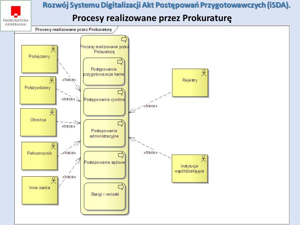 Rozwój Systemu Digitalizacji Akt Postępowań Przygotowawczych (iSDA). Rozwój Systemu Digitalizacji Akt Postępowań Przygotowawczych (iSDA). Procesy real