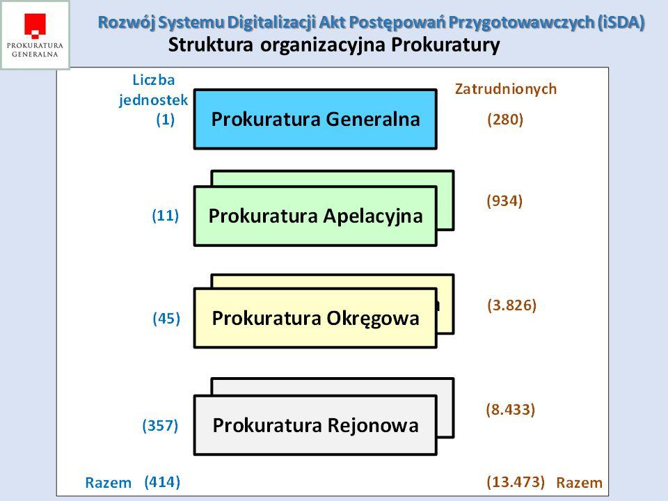 Rozwój Systemu Digitalizacji Akt Postępowań Przygotowawczych (iSDA) Rozwój Systemu Digitalizacji Akt Postępowań Przygotowawczych (iSDA) Struktura orga