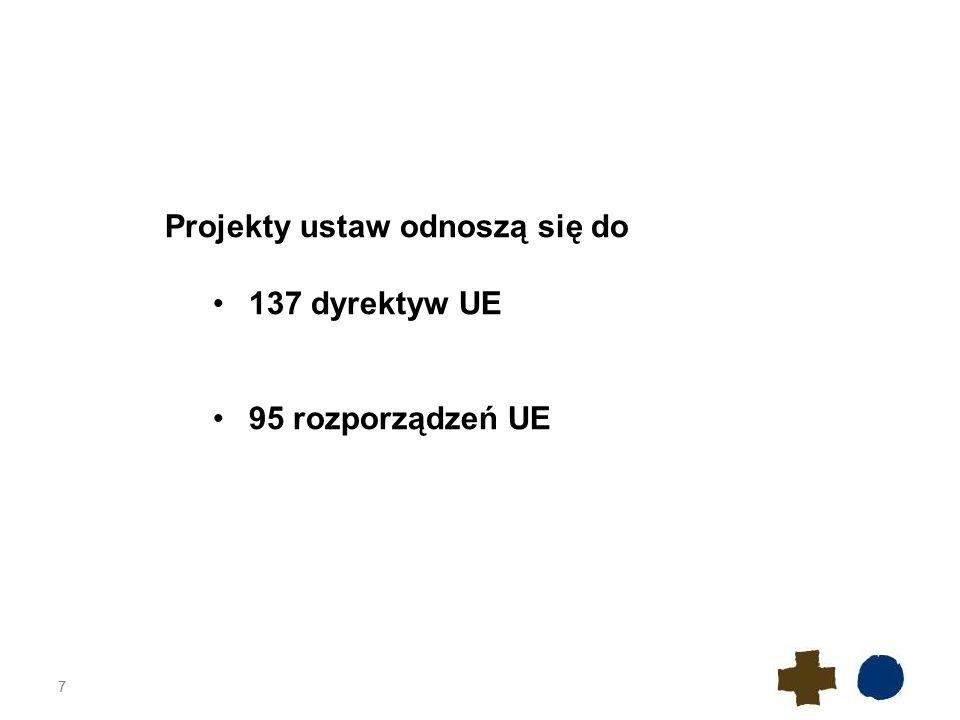 7 Projekty ustaw odnoszą się do 137 dyrektyw UE 95 rozporządzeń UE