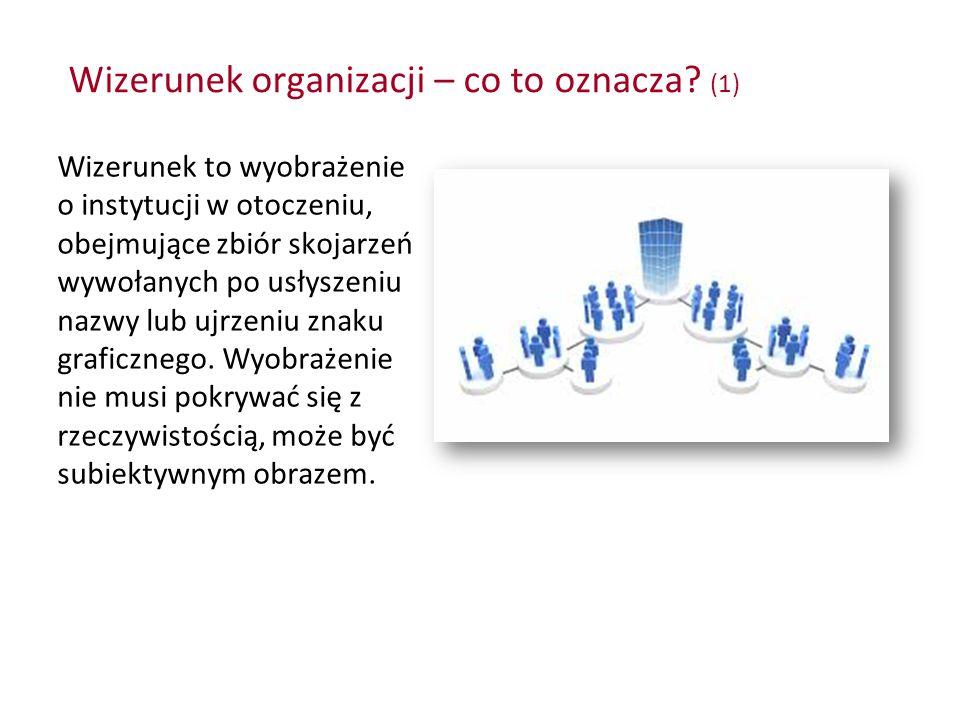 Wizerunek organizacji – co to oznacza? (1) Wizerunek to wyobrażenie o instytucji w otoczeniu, obejmujące zbiór skojarzeń wywołanych po usłyszeniu nazw