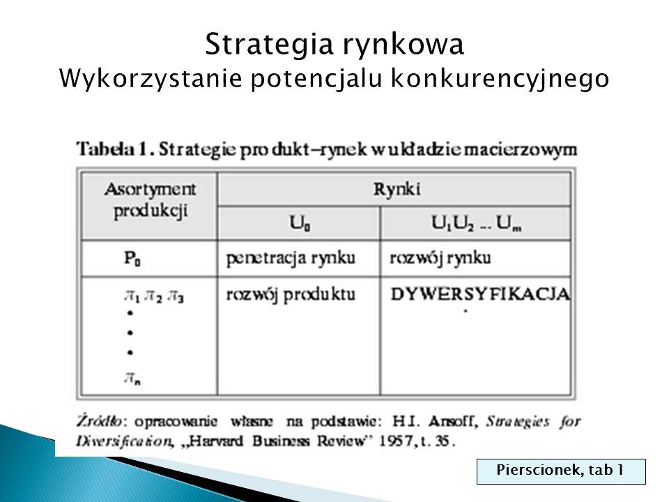 Pierscionek, tab 1