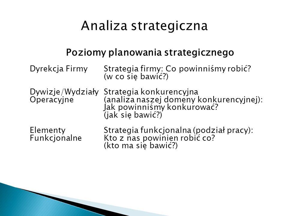 Poziomy planowania strategicznego Dyrekcja FirmyStrategia firmy: Co powinniśmy robić? (w co się bawić?) Dywizje/WydziałyStrategia konkurencyjna Operac