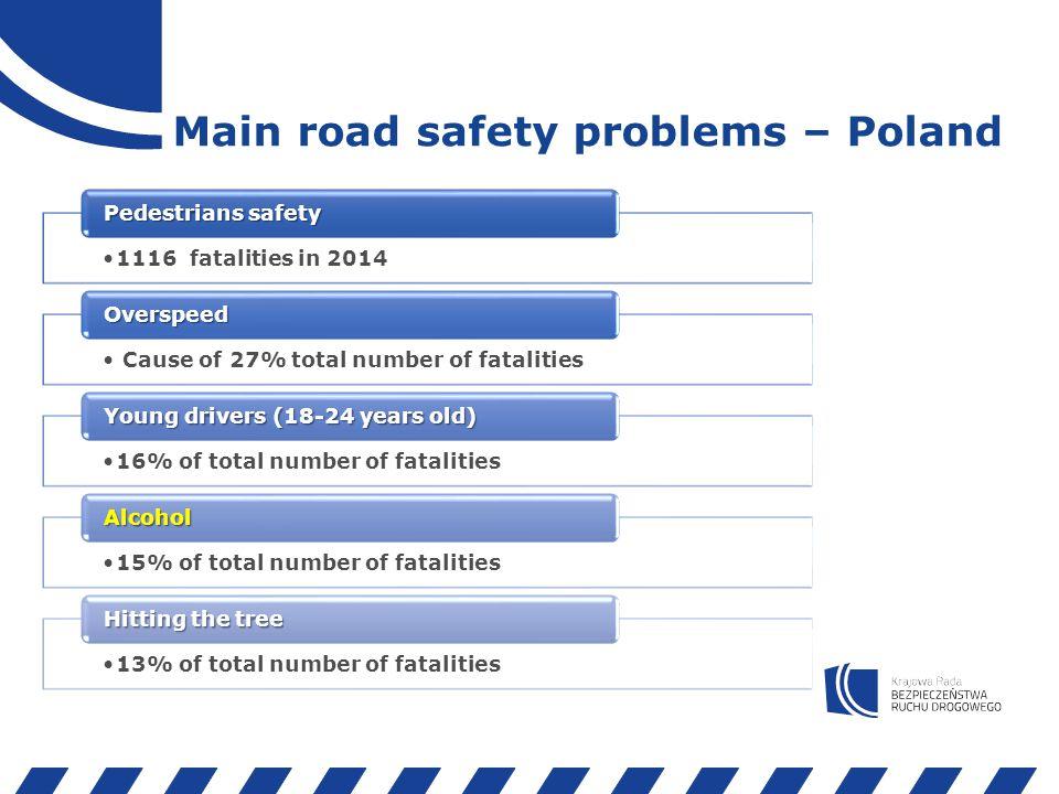 Drunk road users Źródło: Komenda Główna Policji, baza SEWiK