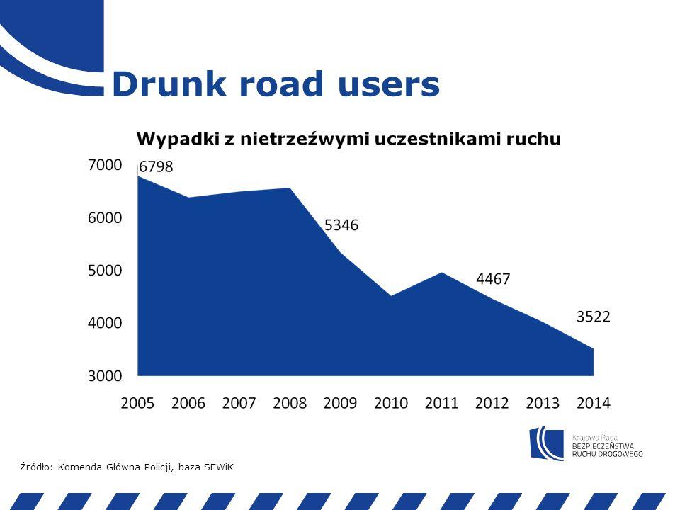 Drink Drivers Źródło: Komenda Główna Policji, baza SEWiK