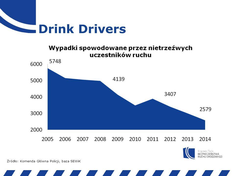 Drink perpetrators Źródło: Komenda Główna Policji, baza SEWiK Sprawcy 100% Kierujący pojazdami 71% Silnikowymi (osobowe, ciężarowe, motocykl itd.) 80% Samochody osobowe 89% Pozostałe 11% Bezsilnikowy mi (rower, motorower) 20% Piesi 27% Pozostali 2%