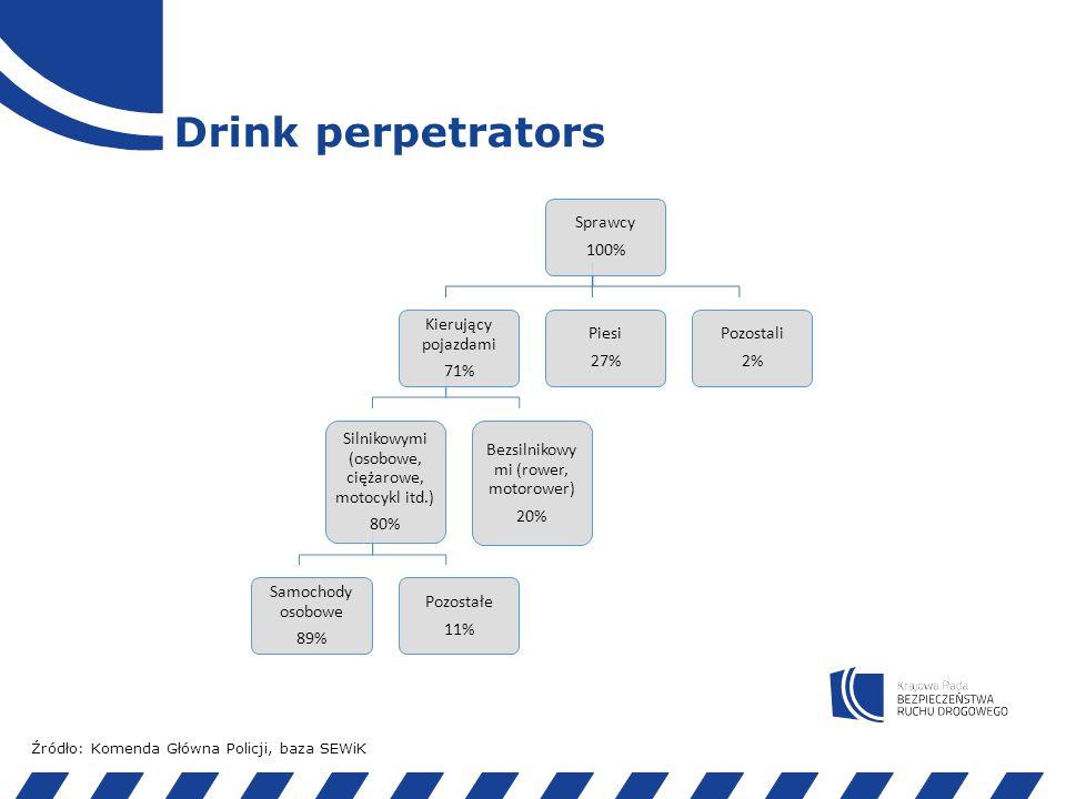 Drink perpetrators- drivers Źródło: Instytut Transportu Samochodowego