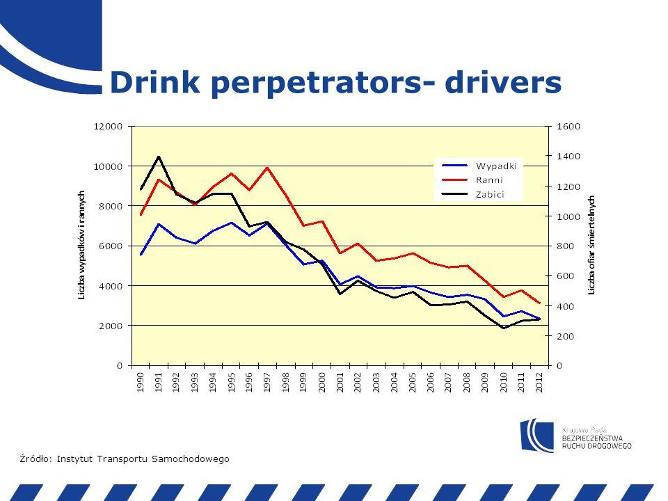 Drink perpetrators Źródło: Komenda Główna Policji, baza SEWiK