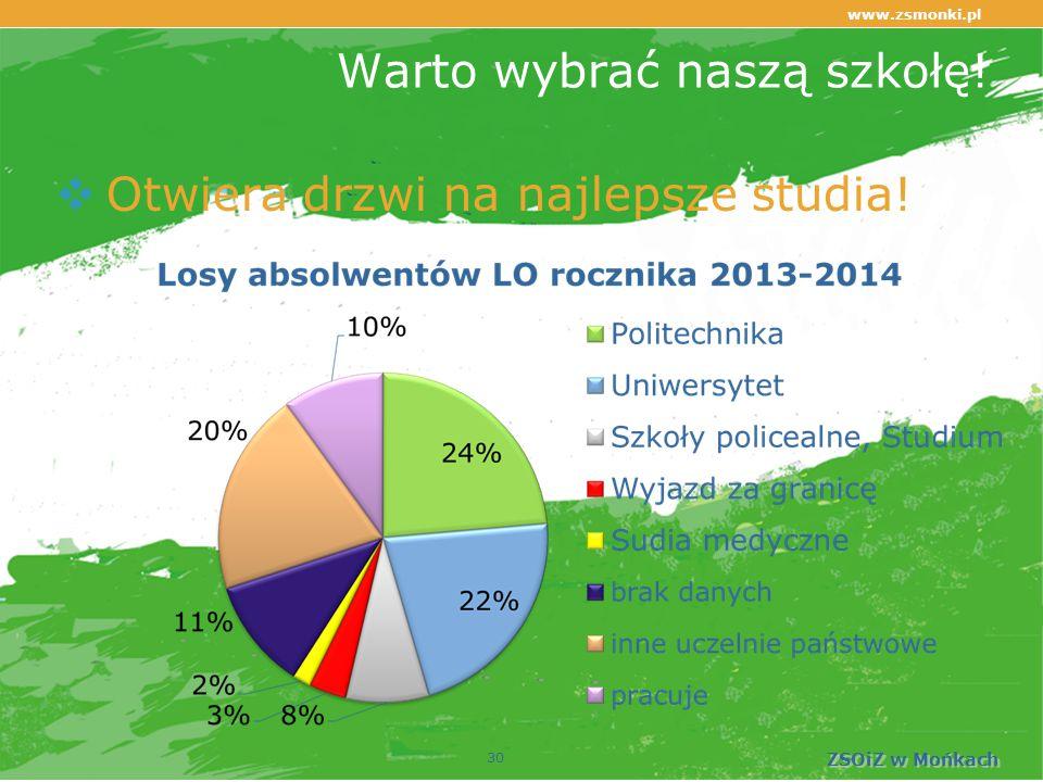www.zsmonki.pl ZSOiZ w Mońkach Warto wybrać naszą szkołę!  Otwiera drzwi na najlepsze studia! 30