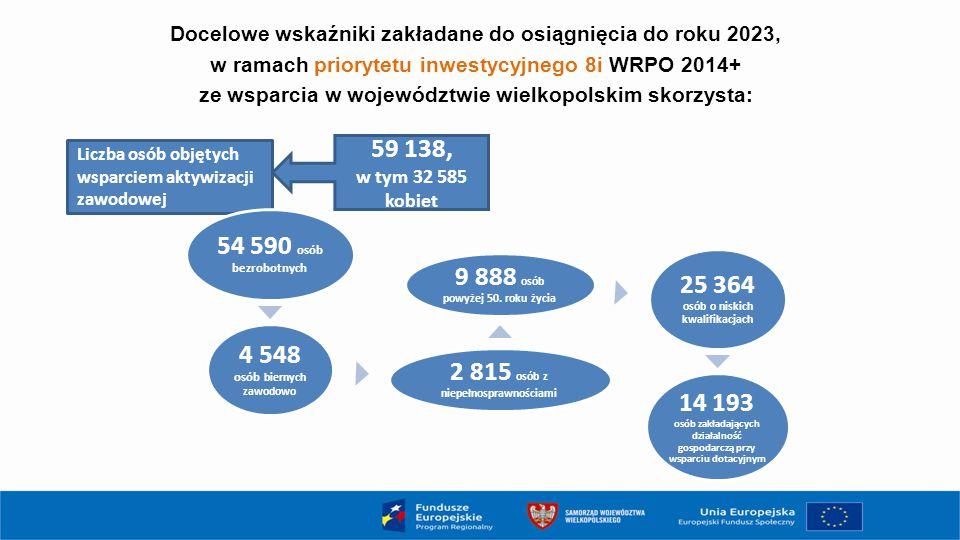 Docelowe wskaźniki zakładane do osiągnięcia do roku 2023, w ramach priorytetu inwestycyjnego 8i WRPO 2014+ ze wsparcia w województwie wielkopolskim sk