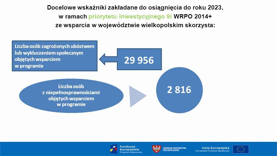 29 956 Liczba osób zagrożonych ubóstwem lub wykluczeniem społecznym objętych wsparciem w programie Liczba osób z niepełnosprawnościami objętych wsparc