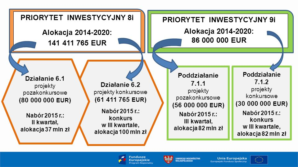 PRIORYTET INWESTYCYJNY 8i Alokacja 2014-2020: 141 411 765 EUR PRIORYTET INWESTYCYJNY 9i Alokacja 2014-2020: 86 000 000 EUR Działanie 6.1 projekty poza