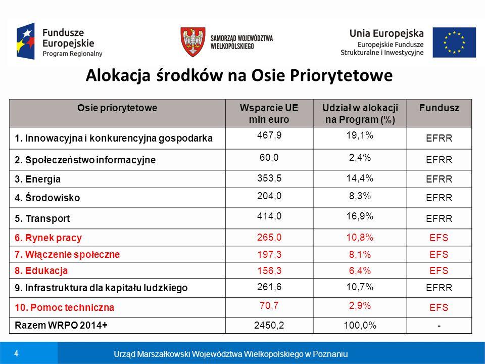 4 Osie priorytetoweWsparcie UE mln euro Udział w alokacji na Program (%) Fundusz 1. Innowacyjna i konkurencyjna gospodarka 467,919,1% EFRR 2. Społecze
