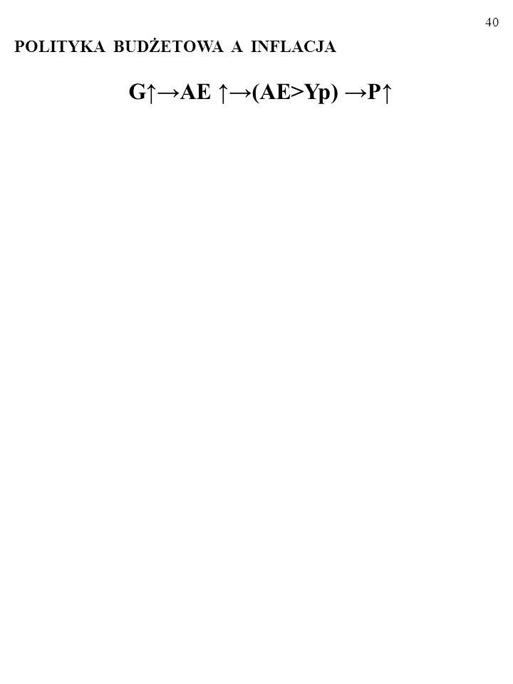 39 Z równania wymiany M SN V = YP wynikają dwa wnioski.